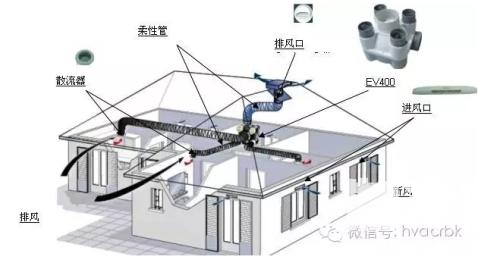 空调外机安装排气图解