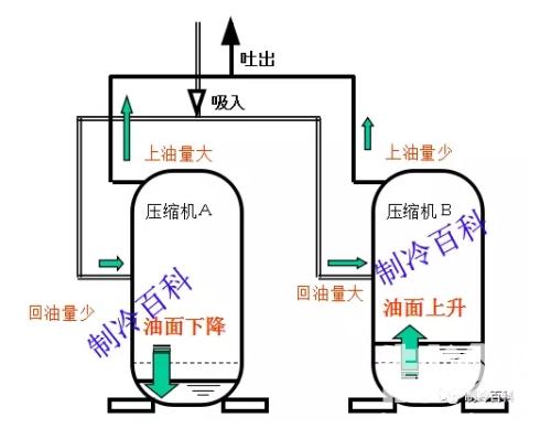 并联涡旋压缩机安装使用及注意事项-制冷百科