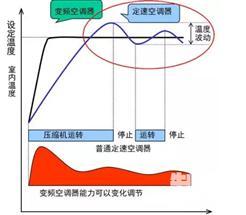 定速、变频、直流变频、交流变频、数码涡旋空调的区别