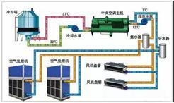 干货收藏 | 冷水机组的原理、构成与使用