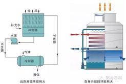 蒸发器与冷凝器