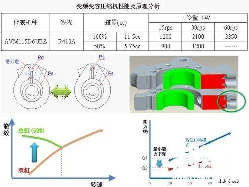 (压缩机最小能力更低,空调使用舒适度更好,在双缸运转模式下,将带来