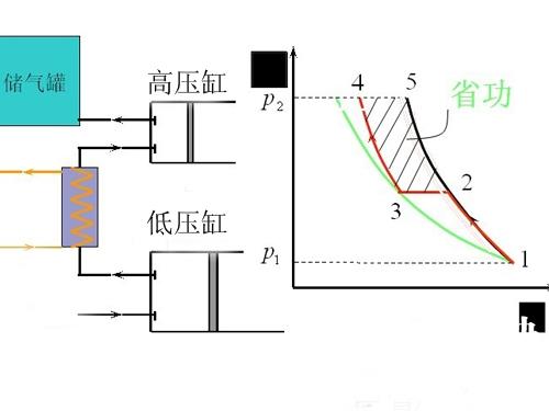 双级变频压缩机技术原理剖析