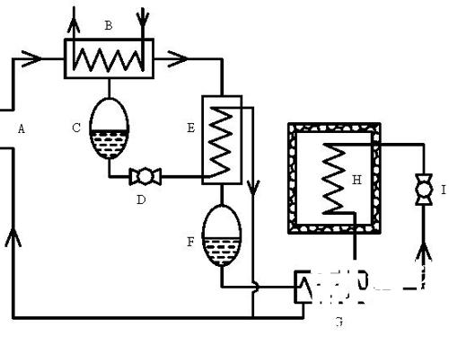 冷凝液流入储液器f,然后由下部引出经节流阀i去蒸发器h蒸发制冷.图片
