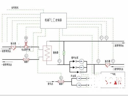 变频器及plc系统在热力站控制中的设计分析