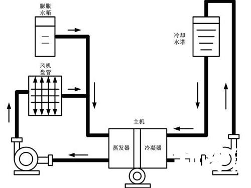 中央空调水系统设计原则及例析