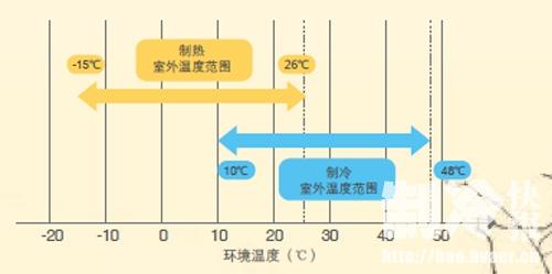 麦克维尔之变频家用中央空调mac a+系列
