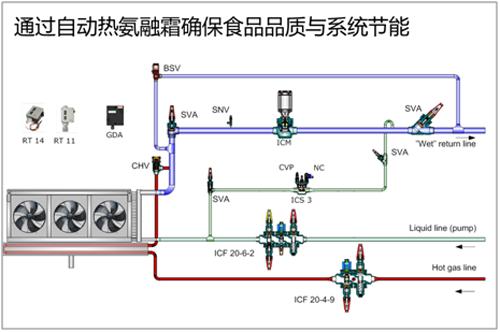 考虑到自动控制在系统运行中所带来的能源节约