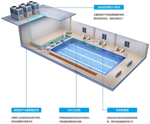 游泳池热泵—游泳池热泵的原理
