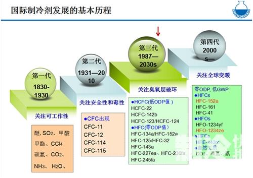 CO2制冷技术在冷库行业是否为最好选择