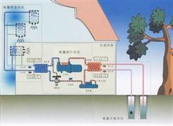 水地源热泵的常用取能方式有哪些?