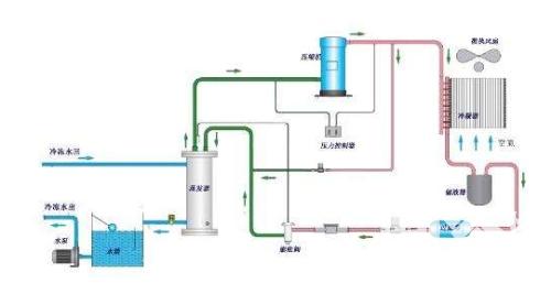 工业冷水机制冷系统中阀门的安设步骤与注意事