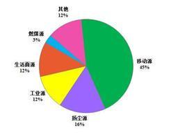 燃煤不再是北京大气污染主要来源