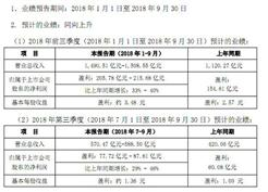 格力电器发布2018年前三季度业绩预告 盈利水平逼近去年全年