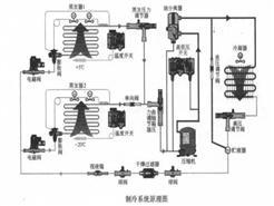 制冷系统辅助设备的功能结构及工作原理