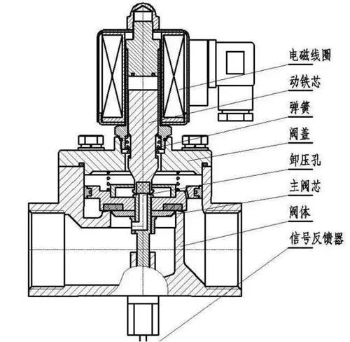电磁阀的工作原理是什么?图片