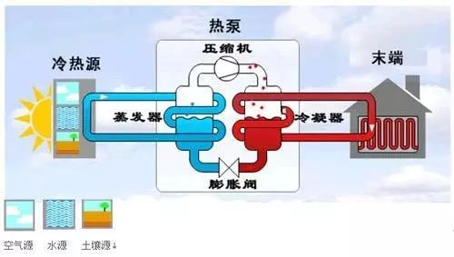 什么是空气源热泵?-空气能热泵厂家