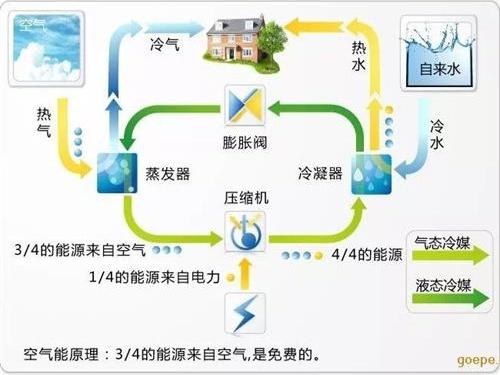 空气能热泵的23个常见问题-空气能热泵厂家