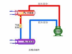 制冷系统进空气的危害与排除方法有哪些?