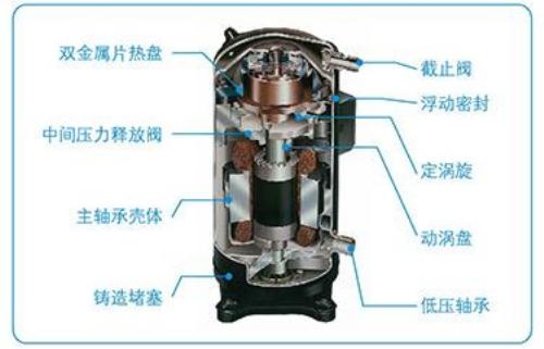 涡旋压缩机