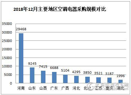 2018年12月空调电器采购额8.6亿