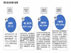 HCFC-141b即将淘汰,哪种泡剂堪重任?