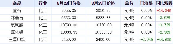 2019年8月29日氟化工价格涨跌榜