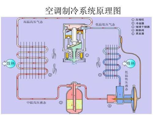 空调制冷系统(R410A)常见故障