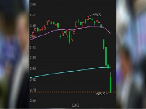 疫情冲击,美股三大股指跌出历史纪录