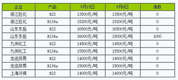 制冷剂R134a均
