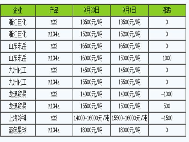 9月制冷剂R134a挺价上涨 R22重心下移