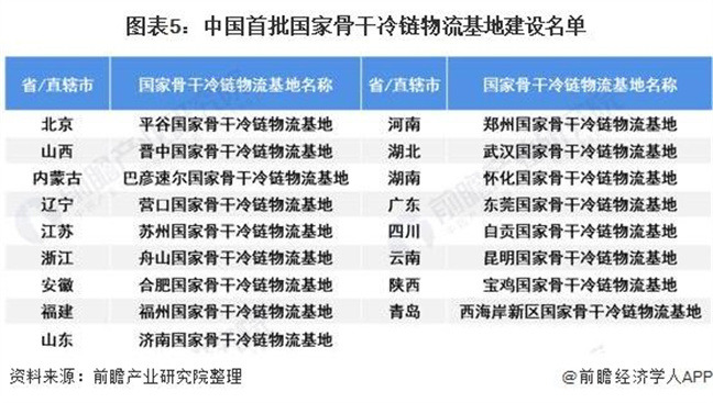 重磅!2021年中国及31省市冷链物流行业相关政策汇总及解读(全)