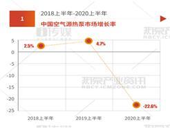 2020上半年中国空气源热泵行业同比下滑 22.6%,中广欧特斯逆势而进