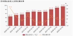 长虹华意:2019年归母净利润为3063万元,同比下降57.6%