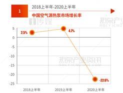 2020年上半年空气源热泵同比下滑22.6%